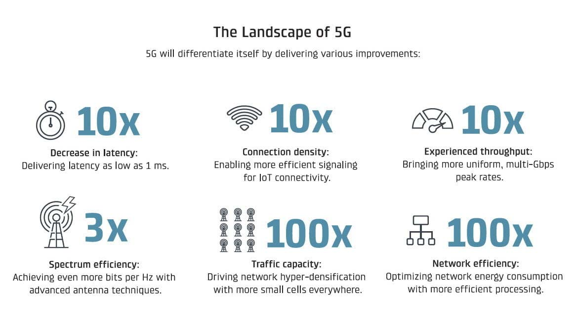 What is 5g and why it matters?
